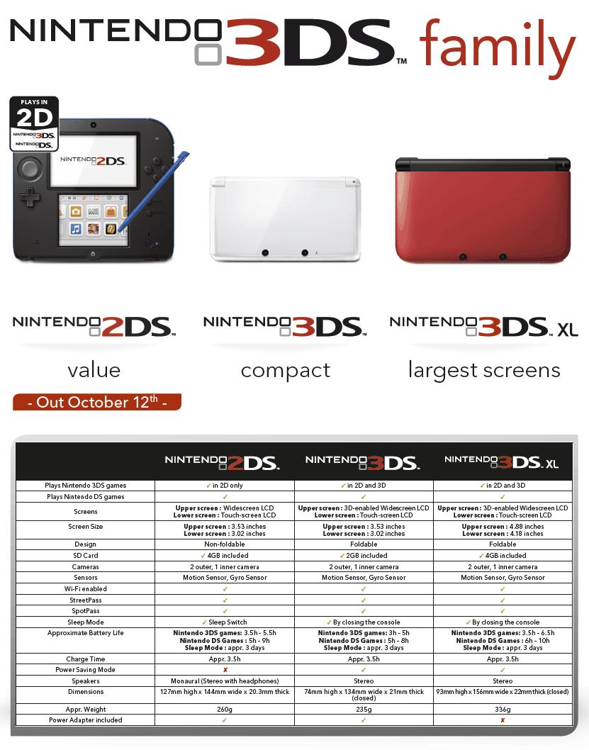 2DS har kun én skærm og er tungere end 3DS