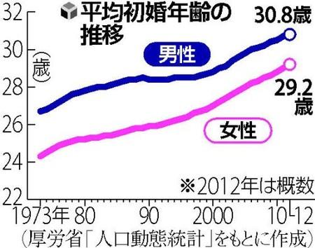 60% af japanske fyre har ingen kæreste