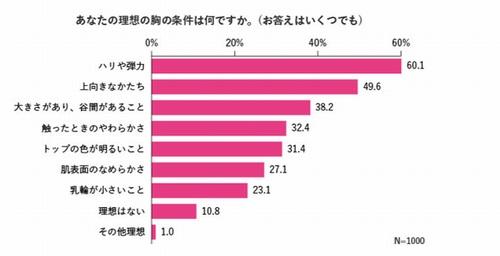 44,5% af japanske kvinder hader deres bryster