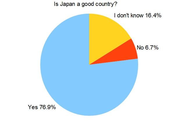 Hvad synes unge japanere om Japan (2019)