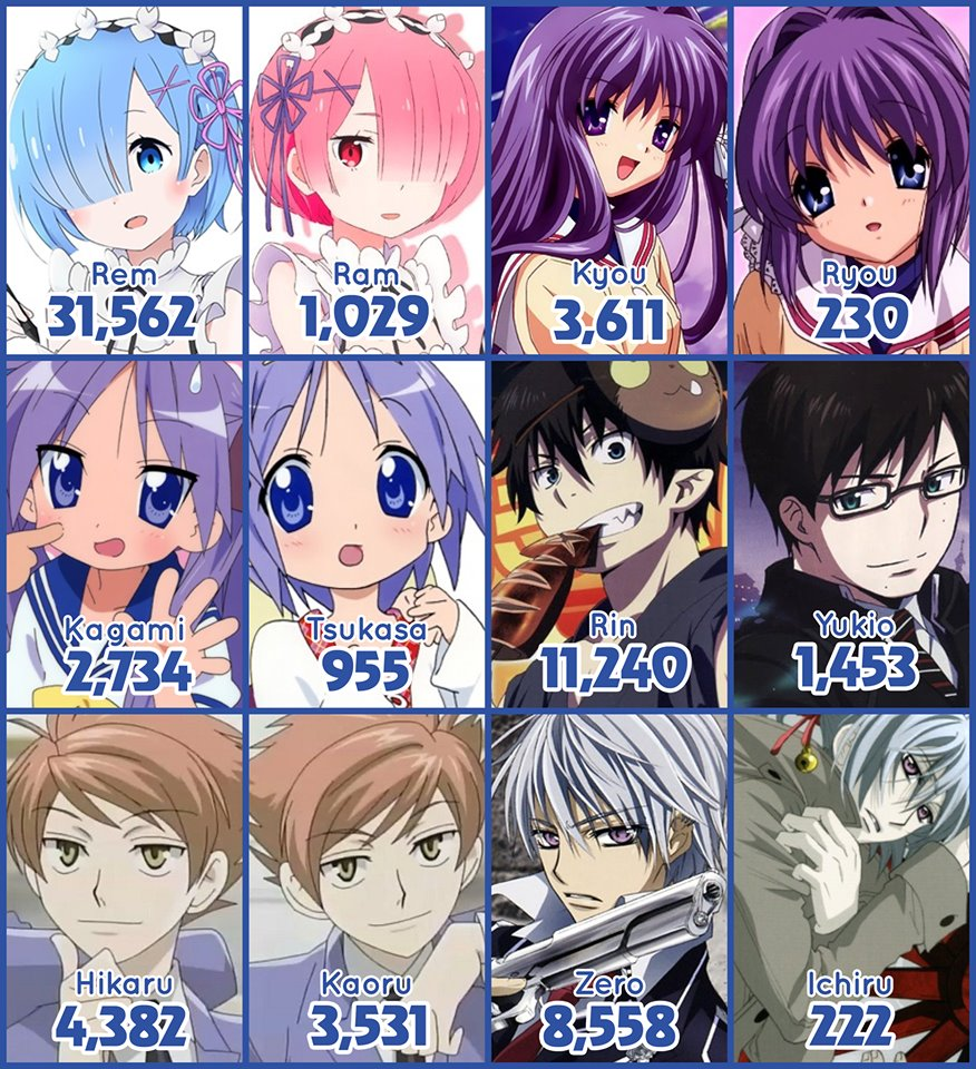 Anime søskende er ikke altid lige populære