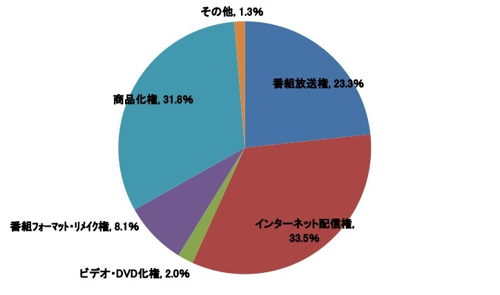 Japans indenrigsministerium: Anime udgør 80% af broadcast-eksporten